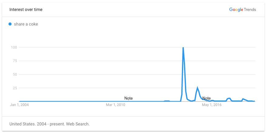 Google Trends data for 'Share a Coke'