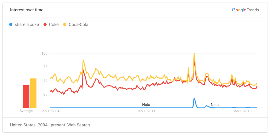 Google Trends data for Coca Cola